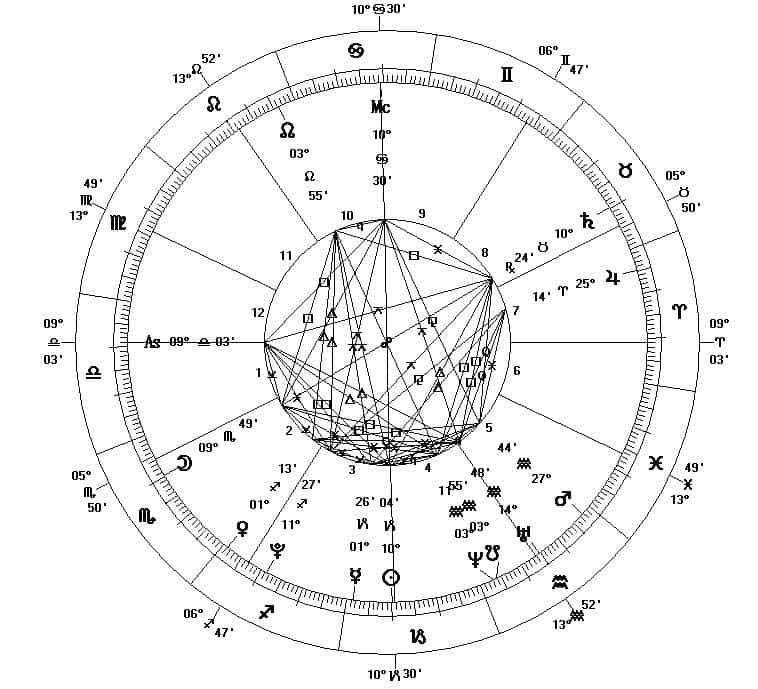 La Roue astrologique